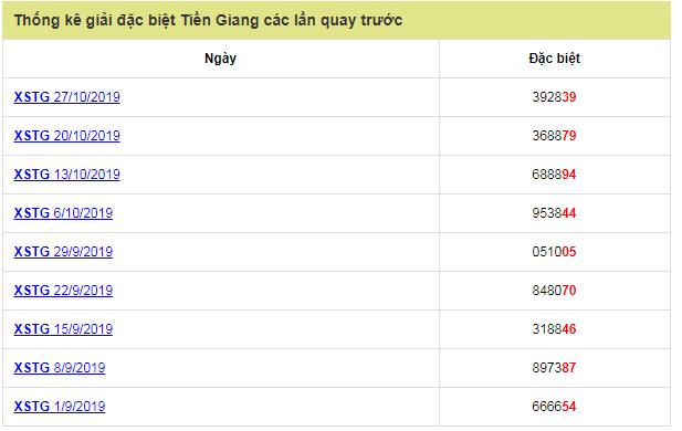 Thống kê các giải đặc biệt gần đây của nhà đài Tiền Giang